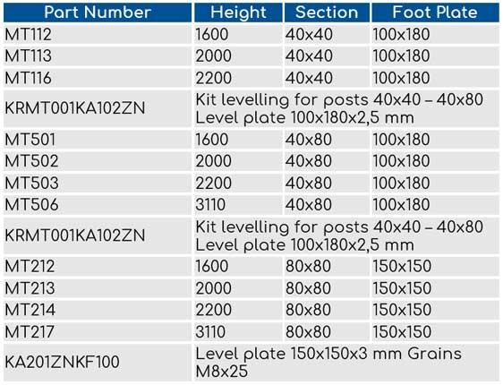 ecotek perimeter guarding post sizes